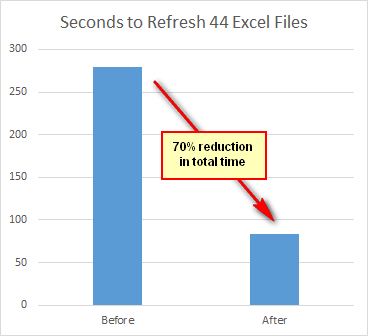 Power Query Performance Improvements - Test Drive - Excelerator BI