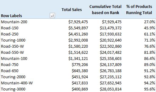 Cumulative Running Total Based on Highest Value - Excelerator BI