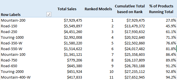 Cumulative Running Total Based on Highest Value