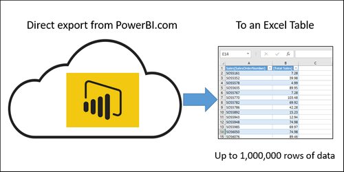Extract Tabular Data From Power BI Service to Excel