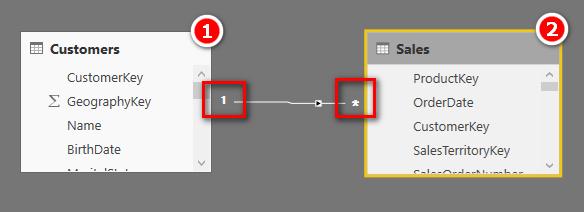 Relationships in Power BI and Power Pivot - Excelerator BI