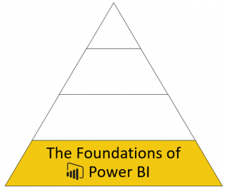 The foundations of Power BI