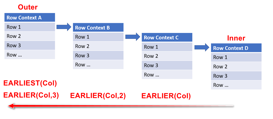 EARLIER vs EARLIEST in DAX - Excelerator BI