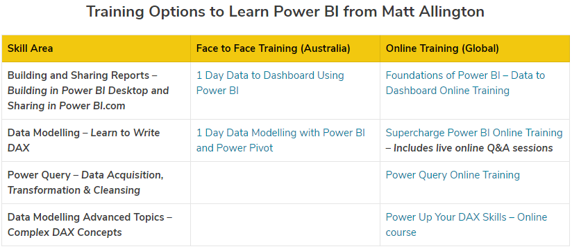 Power BI Training Options