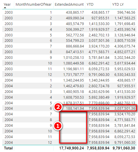 Calendar Over Run While Comparing Last Year's Data