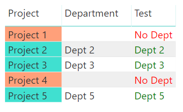 Conditional Formatting with a Text Field in Power BI