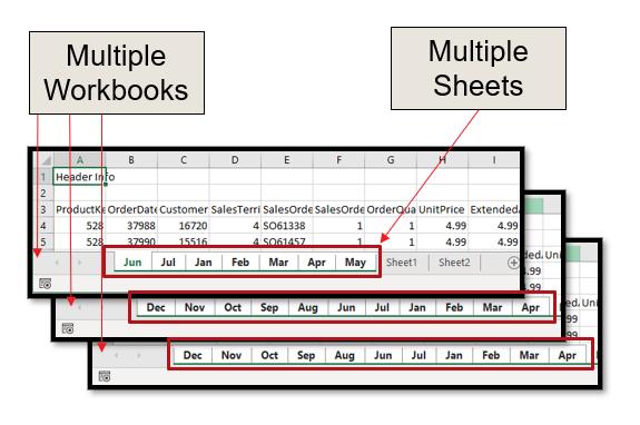 Multi Sheets Multi Workbooks