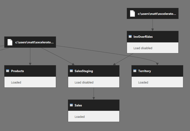 Dependency View