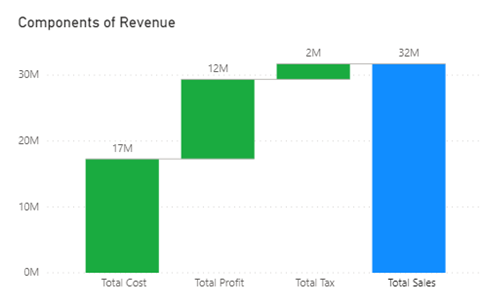 waterfall chart with measures